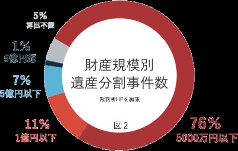 財産規模別遺産分割時件数